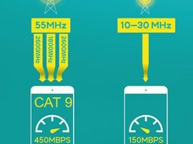 What is Cat 9? The world's fastest 4G LTE network explained