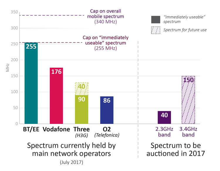 United Kingdom operators to battle two surprise entrants to Ofcom spectrum auction