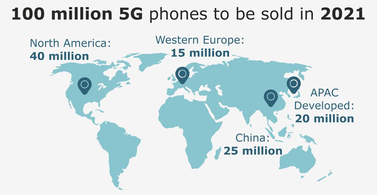 5G phone sales in 2021