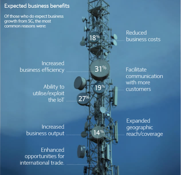 Barclays benefits 5G