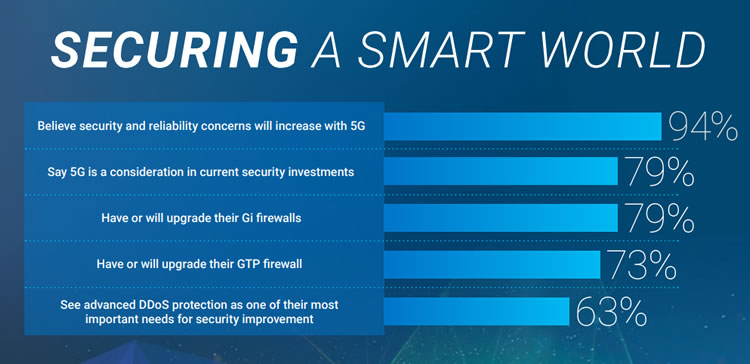Smart world security within 5G