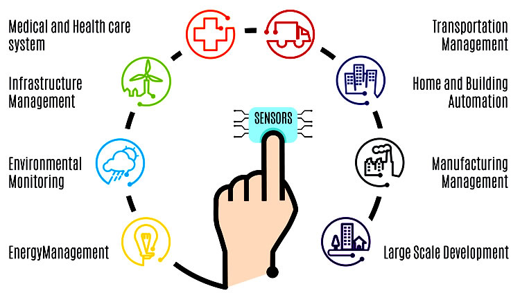 What is the internet of things iot use cases ccuart Images
