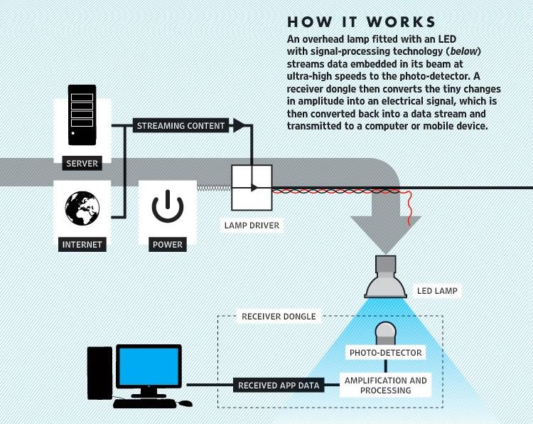 مخطط Li-Fi