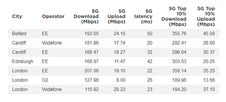 Fastest 5G cities
