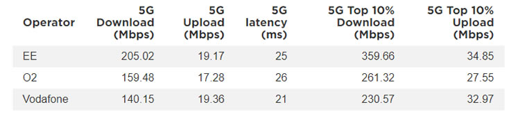 Oopla 5G operator results for 5G speed