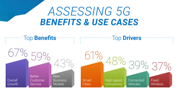 Assessing 5G benefits