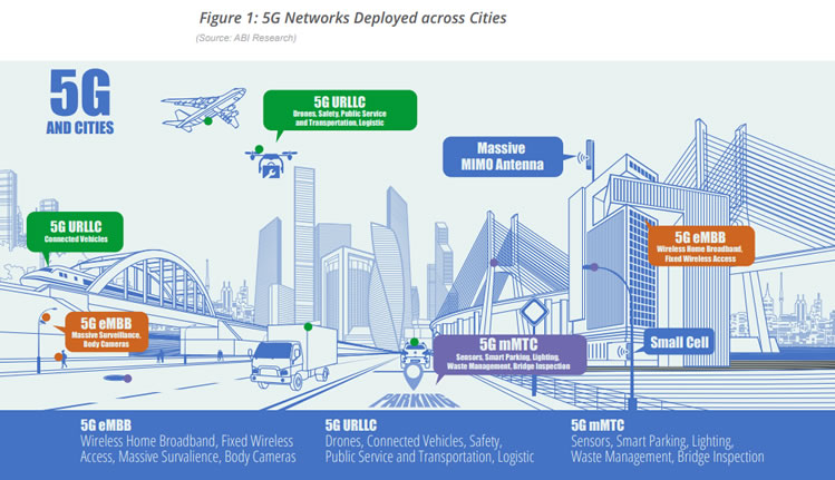 5G connected cities