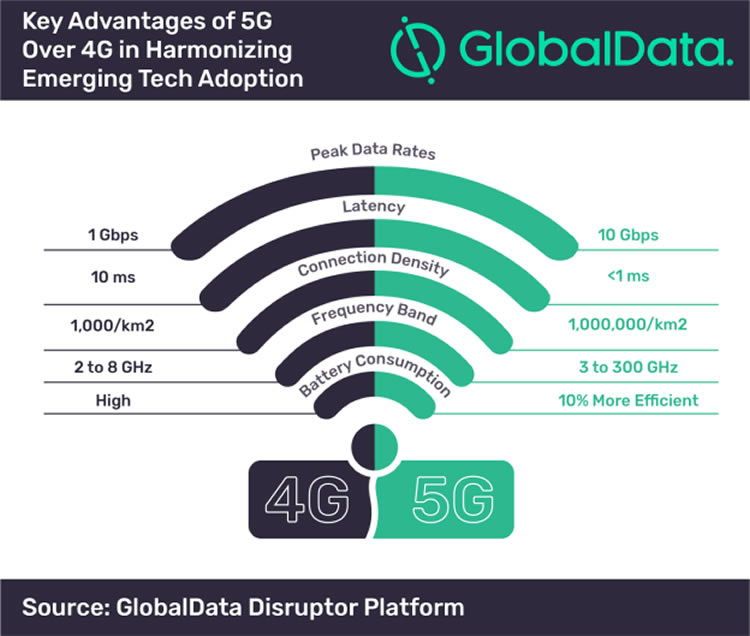 Key advantages 5G