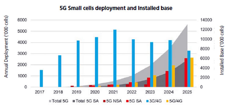 Small cells and 5G