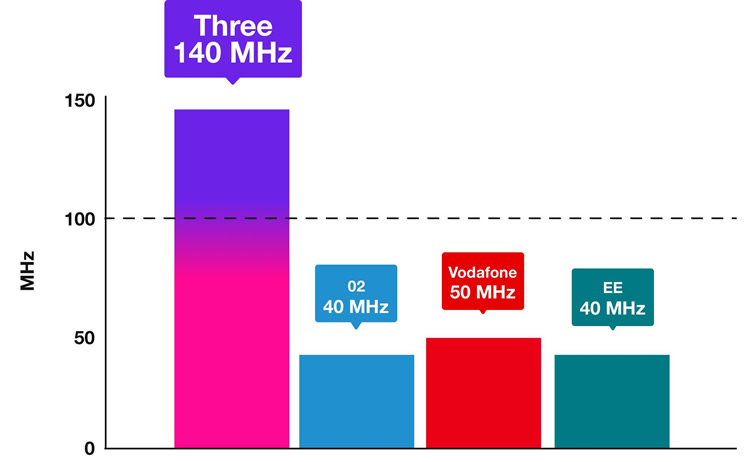 EE 5G spectrum ie frequency bands