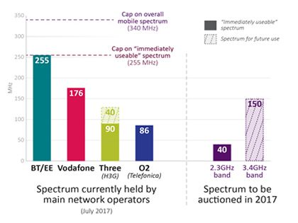 And they're off! Ofcom announces spectrum auction runners