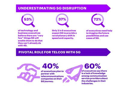 Business executives underestimate 5G – Accenture