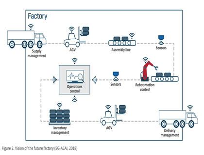 5G will make factories super smart – free report