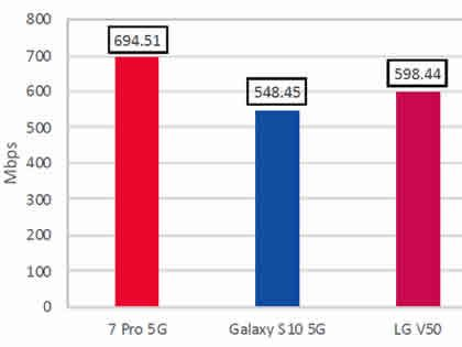 OnePlus 7 Pro 5G declared the fastest 5G phone for downloads