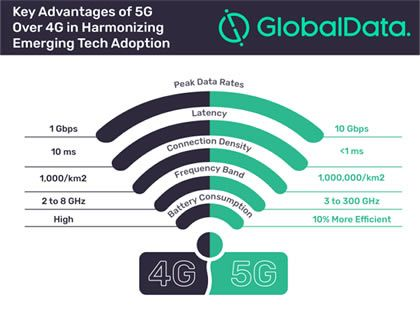 5G could boost emerging technologies explains GlobalData
