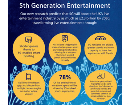 O2 envisages how 5G will revolutionise the live entertainment industry