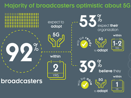 Global survey shows broadcasters eager but not yet ready for 5G